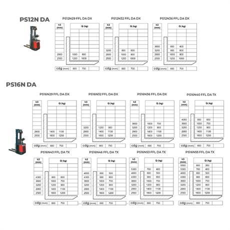 gerbeur-electrique-autoporte-hauteur-5500mm-PSNDA-manutention-stockman-4