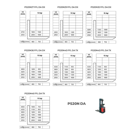 gerbeur-electrique-autoporte-hauteur-5500mm-PSNDA-manutention-stockman-5