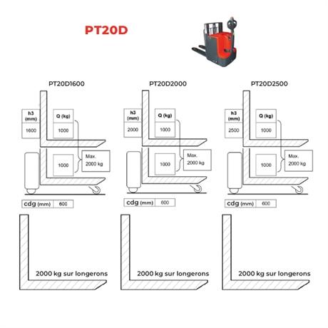 trans-gerbeur-electrique-levee-aditionnelle-magasinage-PT20D-6